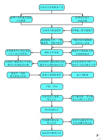 邀请招标流程图